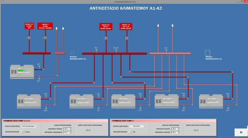 Ikos building automation